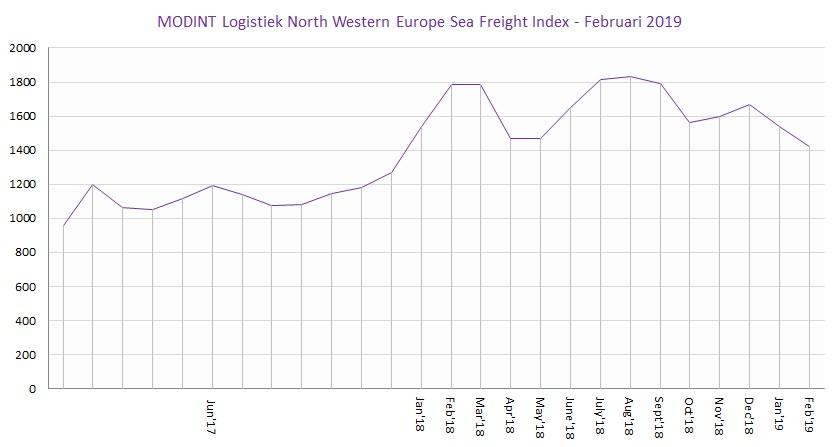 MODINT Logistiek North Western Europe Sea Freight Index Feb 2019