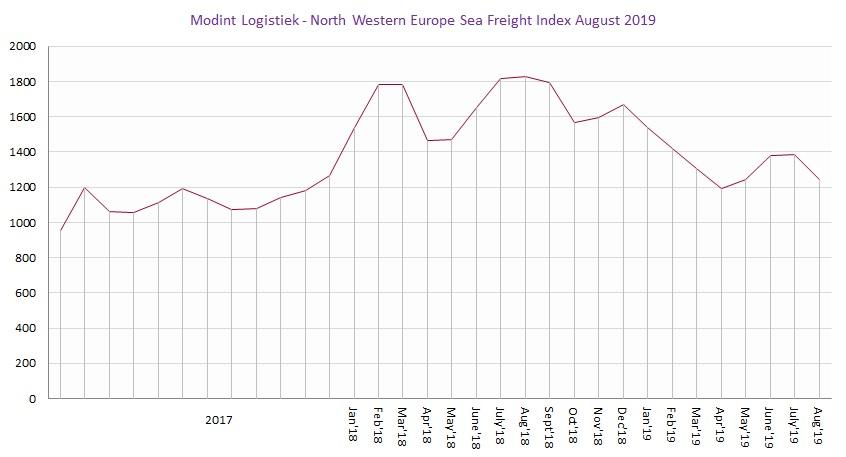 Modint Logistiek North Western Europe Sea Freight Index Aug2019