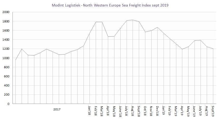Modint Logistiek North Western Europe Sea Freight Index sept2019