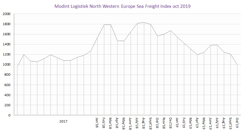 Modint Logistiek North Western Europe Sea Freight Index oct2019