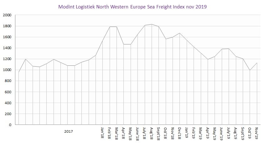 Modint Logistiek North Western Europe Sea Freight index nov2019