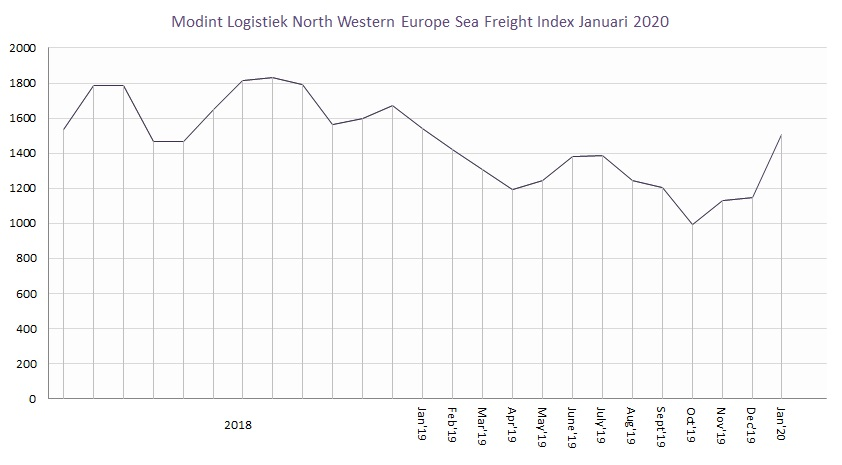 Modint Logistiek North Western Europe Sea Freight Index Januar 2020