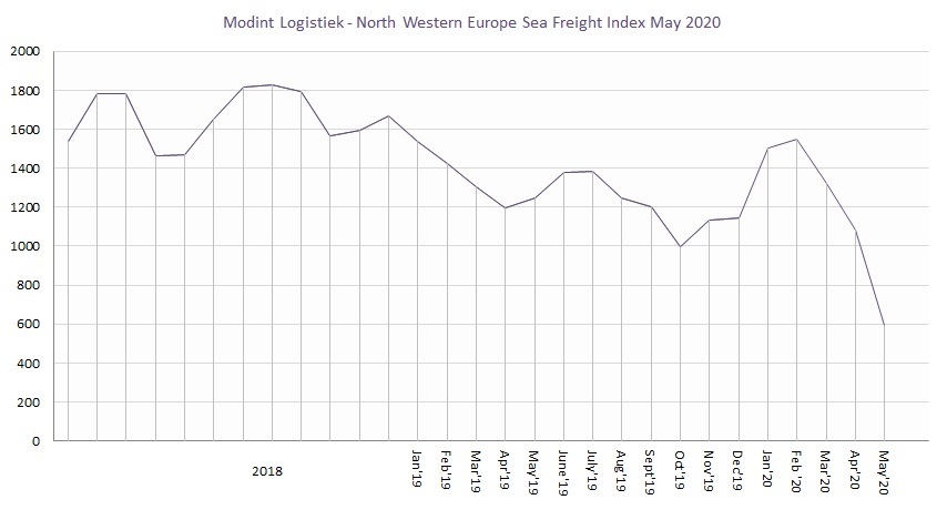 Modint Logistiek North Western Europe Sea Freight Index May 2020