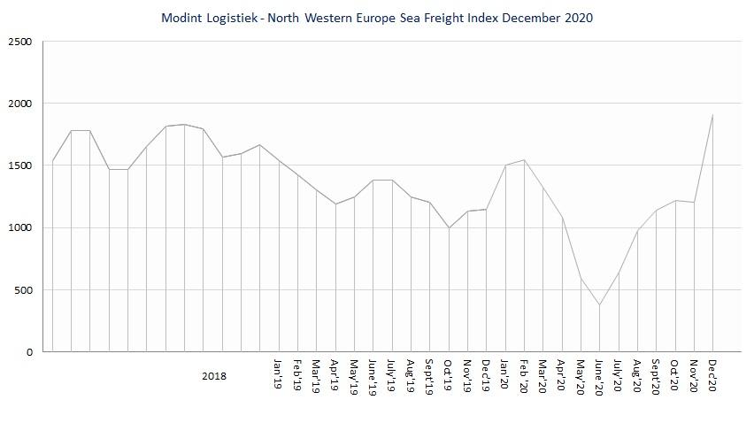 Modint Logistiek North Western Europe Sea Freight index dec2020