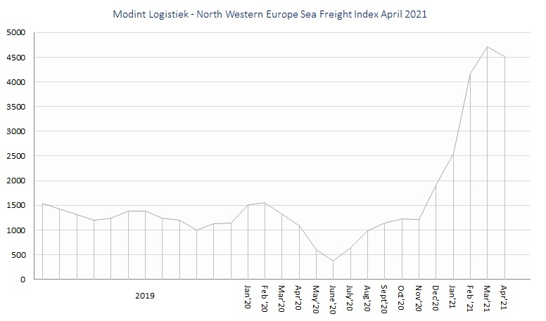 Modint Logistiek - North Western Europe Sea Freight Index apr21