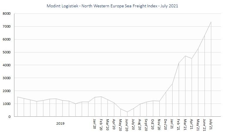 Modint Logistiek - North Western Europe Sea Freight Index july21